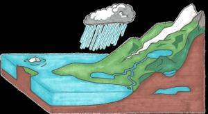 Pohybová simulační hra: Koloběh vody